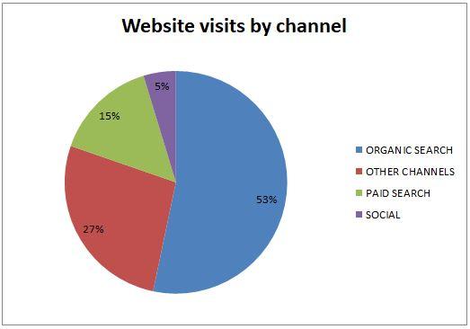 website channel traffic