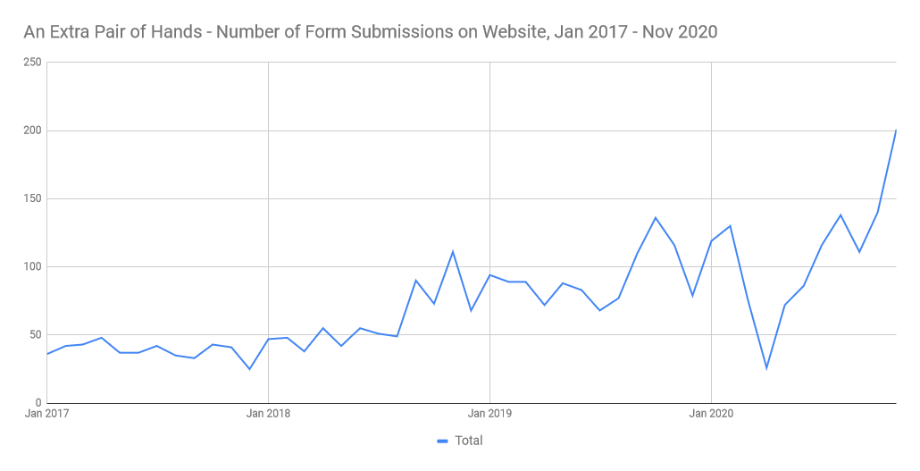 website submissions growth